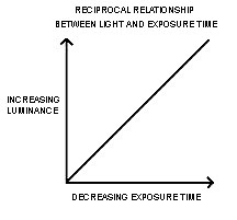 Reciprocity relationship
